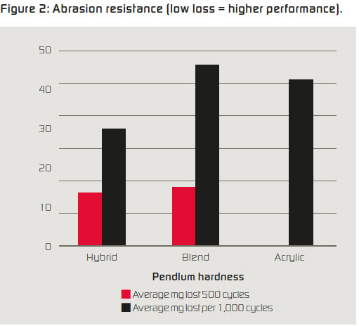 Figure 2: Abrasion resistance (low loss = higher performance)